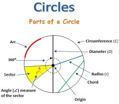 Discuss on Parts of Circles