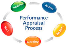 Report on Performance Appraisal System of Bank Asia