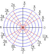 Define and Discuss on Polar Coordinates