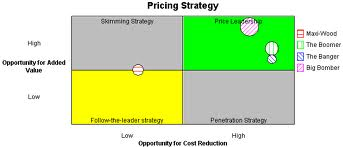 Define optional product pricing strategy