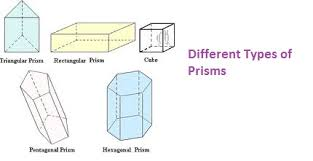 Define and Discuss on Prisms