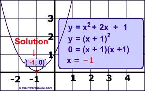 Analysis on Solving Quadratic Equations