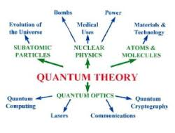 Discuss on Quantum Theory of Radiation