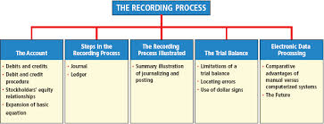 Lecture on the Recording Process