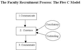 Discuss on Targeted Recruitment Strategies