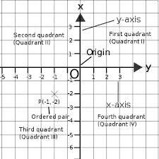 Discuss on Rectangular Coordinate System