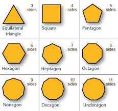 Define and Discuss on Regular Polygons
