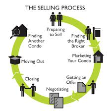 Presentation on Steps in the Selling Process