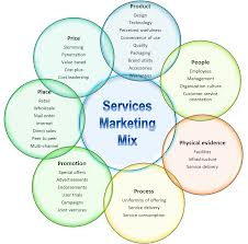Presentation on Services Marketing