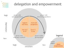 Define and Discuss on Effective Subordinate Empowerment