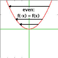 Discuss on Periodic and Symmetric Functions