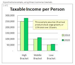 Define and Discuss on Taxable Income