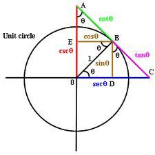 Define and Discuss on Trigonometric Functions
