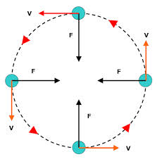 Define and Discuss on Uniform Circular Motion