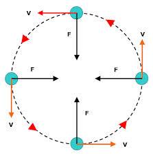 Define and Discuss on Uniform Circular Motion
