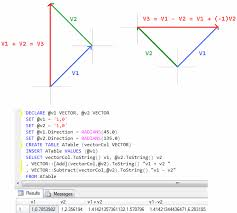 Discuss on Vector Operations