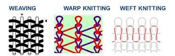 Effect of Different Parameters of Weft Knitted Fabric
