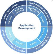 Start with Custom Application Development