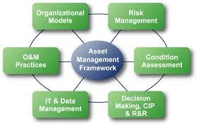 Asset Management Services for Higher Return