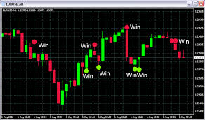 Define and Discuss on Binary Options Signals