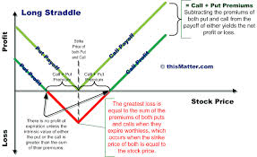 Analysis on Call Options Strategy for Investors