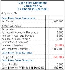 Fundamental Analysis of the Cash Flow Statement