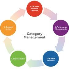 Define and Discuss on Category Management