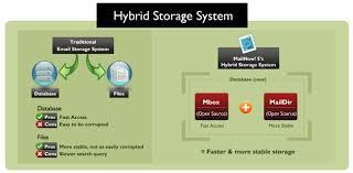 Hybrid Storage