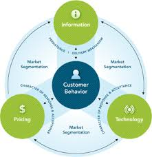 Lecture on Consumer Behavior