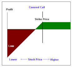 Best Way to Use Covered Call Strategy
