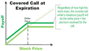 Discuss on the Popularity of Covered Call Strategy