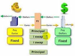 Explain Difference between Currency Swaps and Rate Swaps