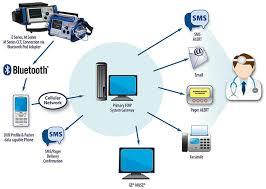 Wireless Network Design In Hospitals