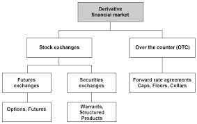 Discuss on how Investors Perceive Derivative Trading