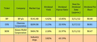 Discuss on Call Strategy and Dividend Stocks for Benefit