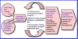 Presentation on Global Strategy