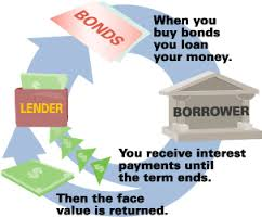 Explain Different Types of Government Bonds