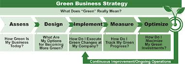 Discuss on Green Investing Strategies