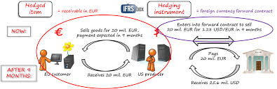 Discuss on Advantages of Hedge Accounting