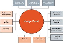 Define Hedge Fund