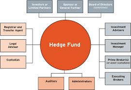 Define Hedge Fund