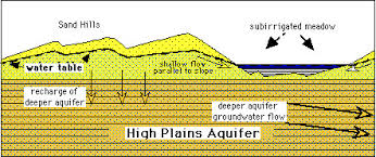Overdraft of the High Plans Aquifer