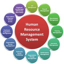 Presentation on Human Resource Management