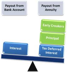 Explain the Effects of Inflation on Annuities