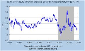 Analysis on Investing in Treasury Inflation Protected Securities