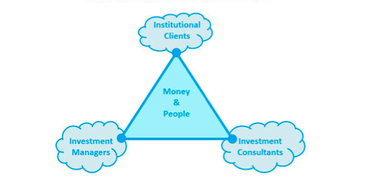 Discuss on the Basics of Institutional Investment