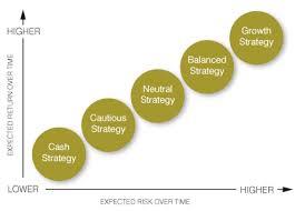Discuss on Best Short-Term Investing Strategies
