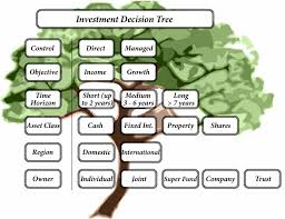 Analysis Investment Decisions under Inflation