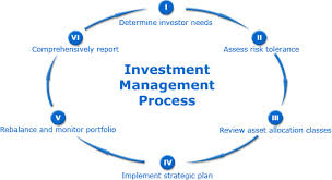 Explain Organizational Investment Management