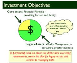 Analysis on Investment Objectives